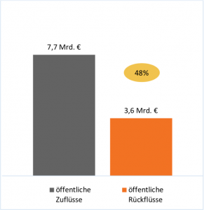 Wirkung Sozialer Dienstleistungen SROI I