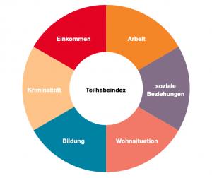Kreisdiagramm zum Index Soziale Teilhabe